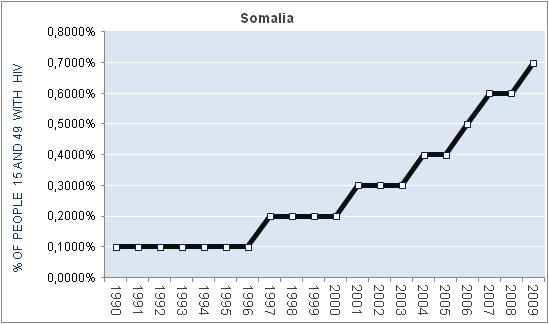 somalia-percentage-HIV