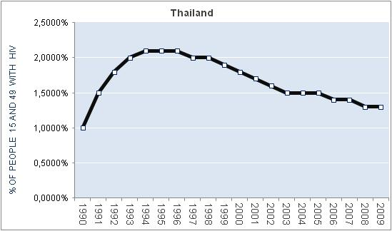 thailand-percentage-HIV
