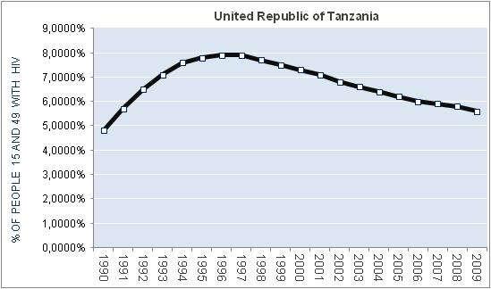united-republic-of-tanzania-percentage-HIV