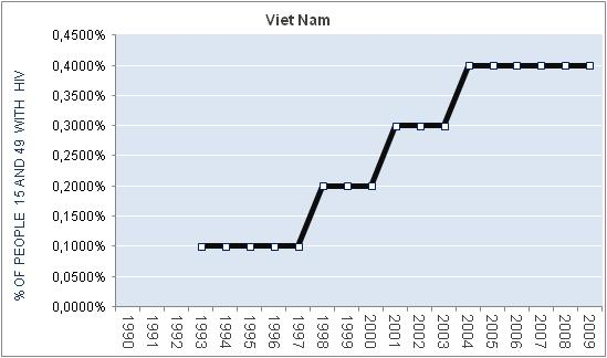 viet-nam-percentage-HIV