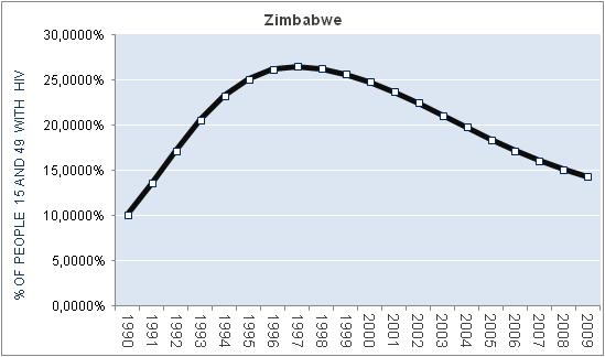 zimbabwe-percentage-HIV
